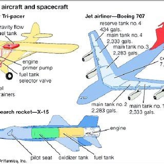 Research papers on aircraft engines